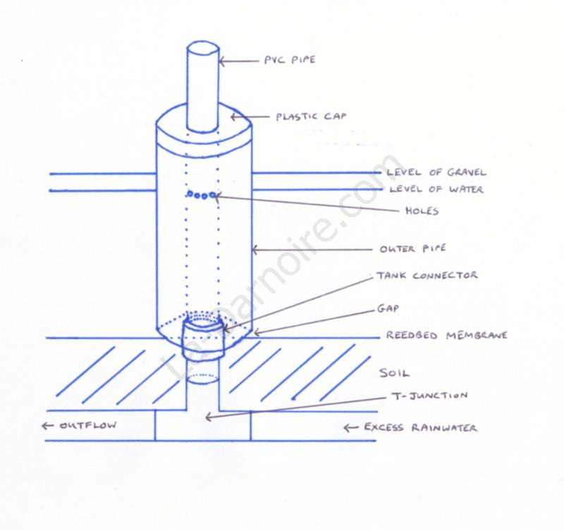 Sketch showing details of the outflow mechanism